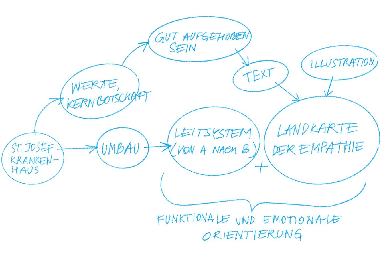 Illustration die die Arbeitsbereiche und den Projektprozess als Abfolge darstellt